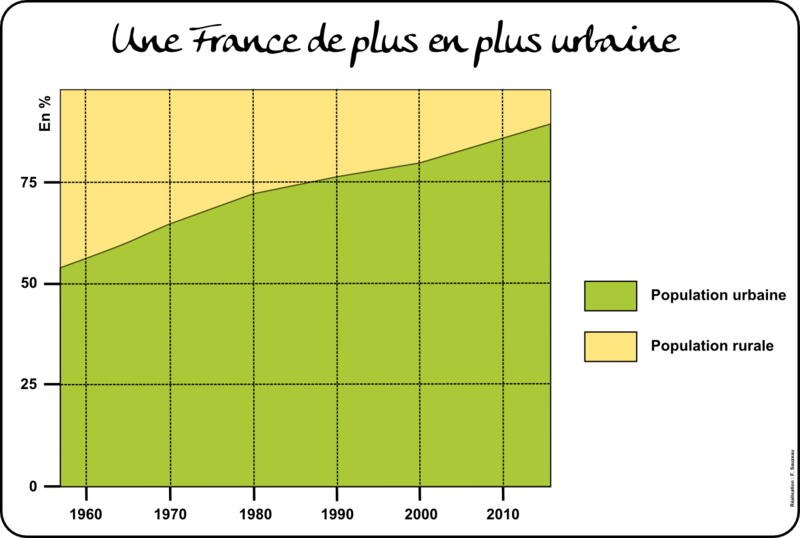 Evolution Urbanisation Rural Et Ville France