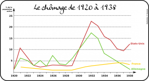 chomage_1930's