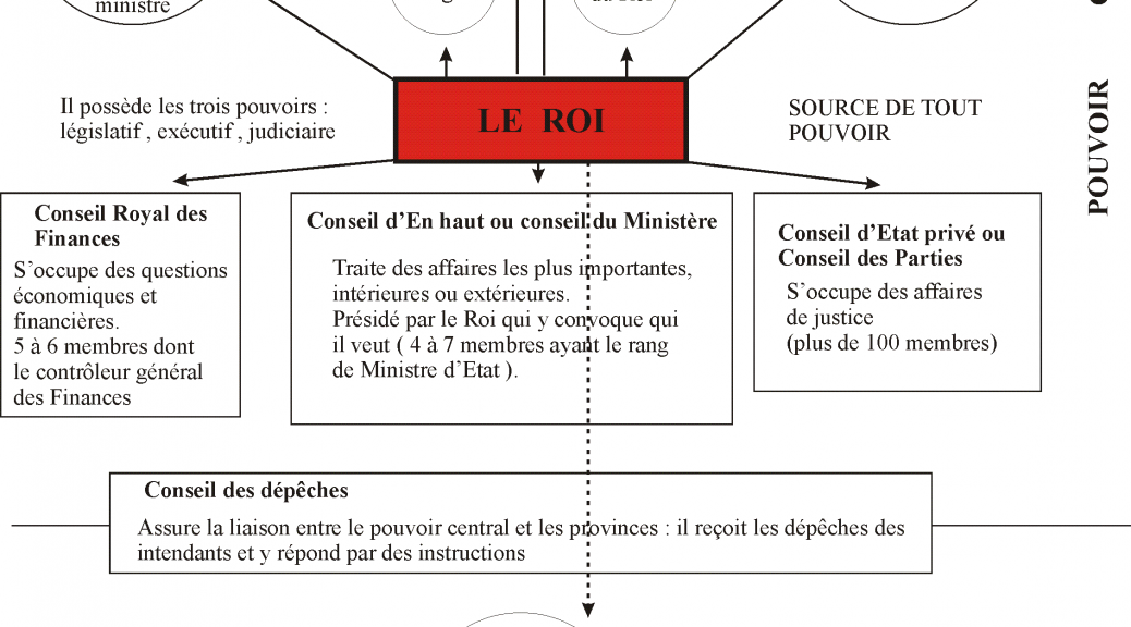 pouvoir législatif exécutif judiciaire