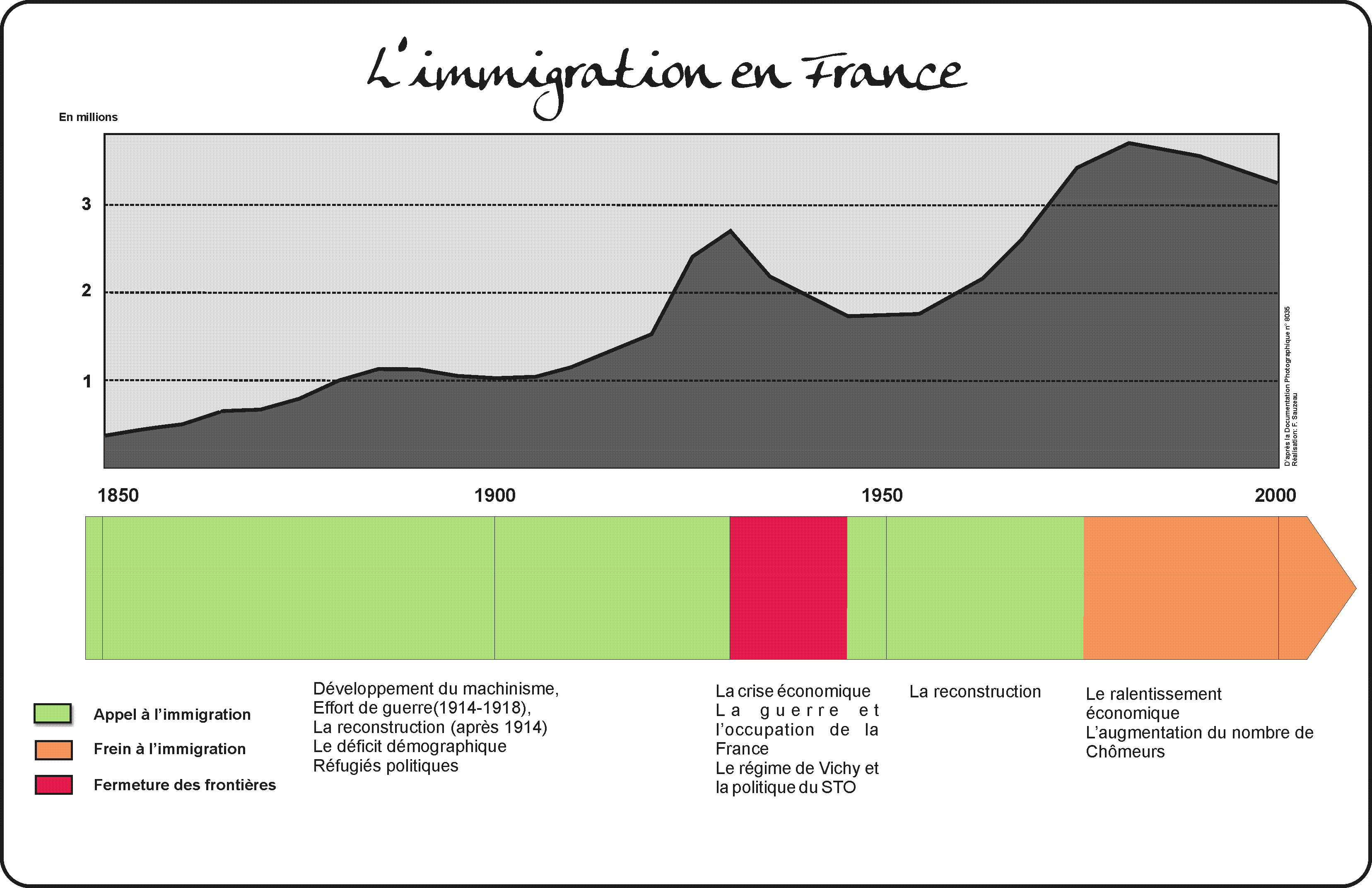 L'immigration en France | L'Atelier d'HG Sempai
