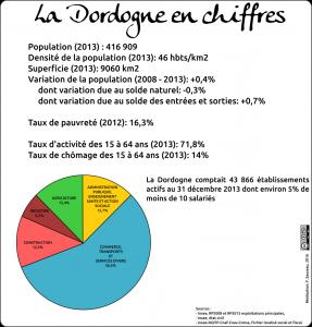 Dordogne chiffres clés