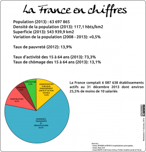 La France en chiffre